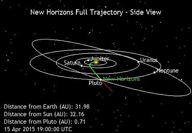 New-Horizons-Location