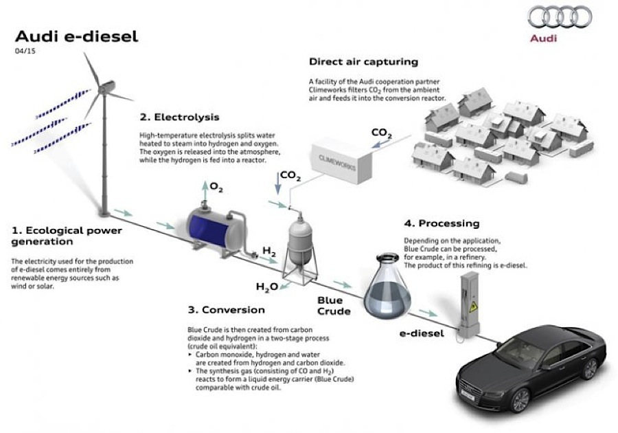 Audi-E-Diesel-Creation-Process