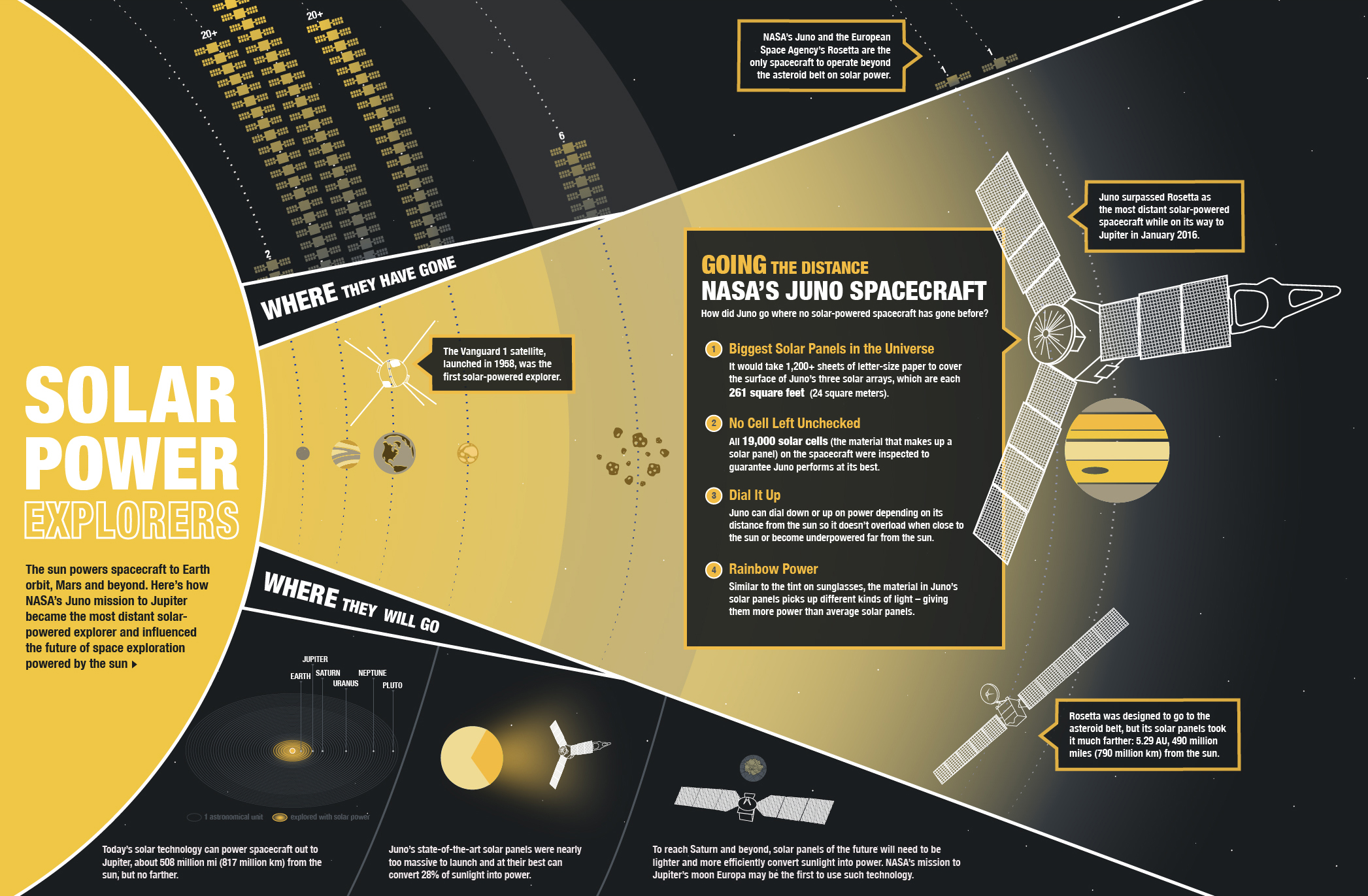 juno-solar-power-infographic