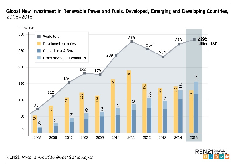 Renewable-Energy-Investment-Chart