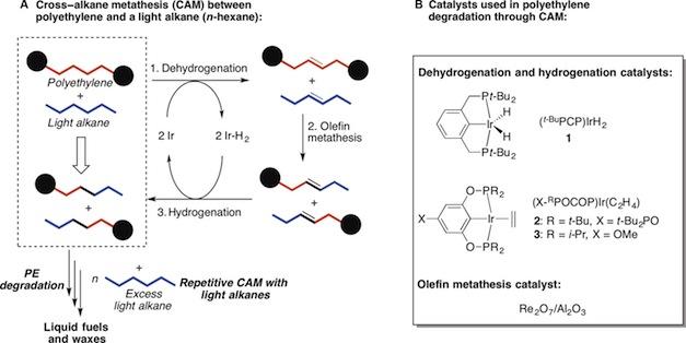 selective-degradation-of-polyethylenes-into-liquid-fuels