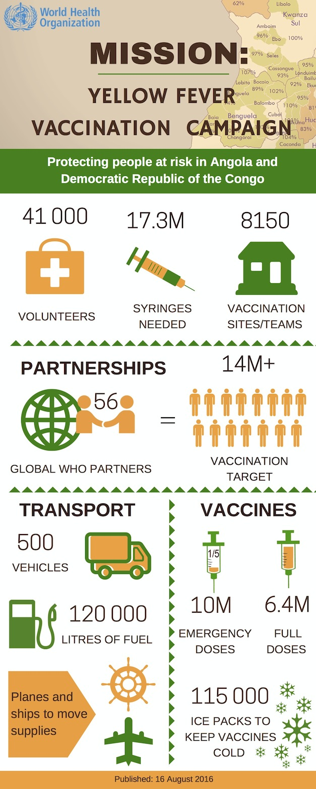 UN-Yellow-Fever-Vaccination-Infographic
